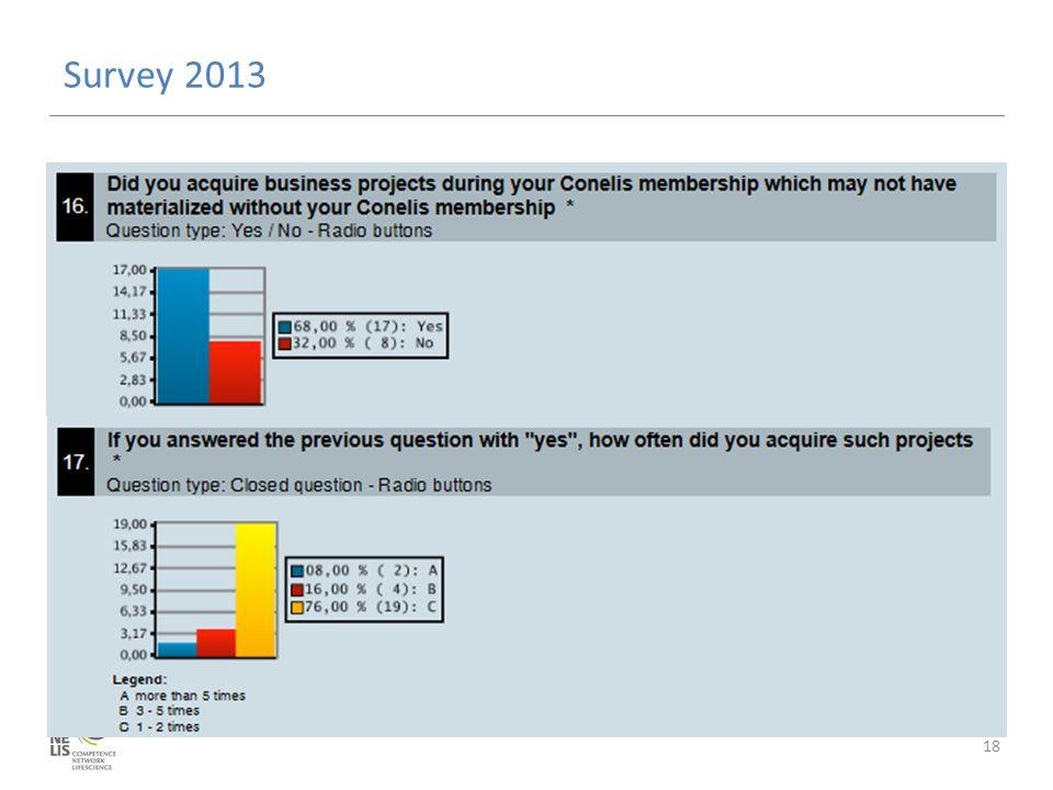 Survey 2013 18