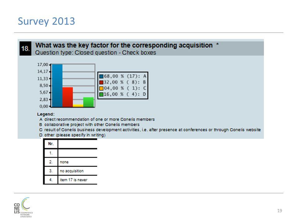 Survey 2013 19