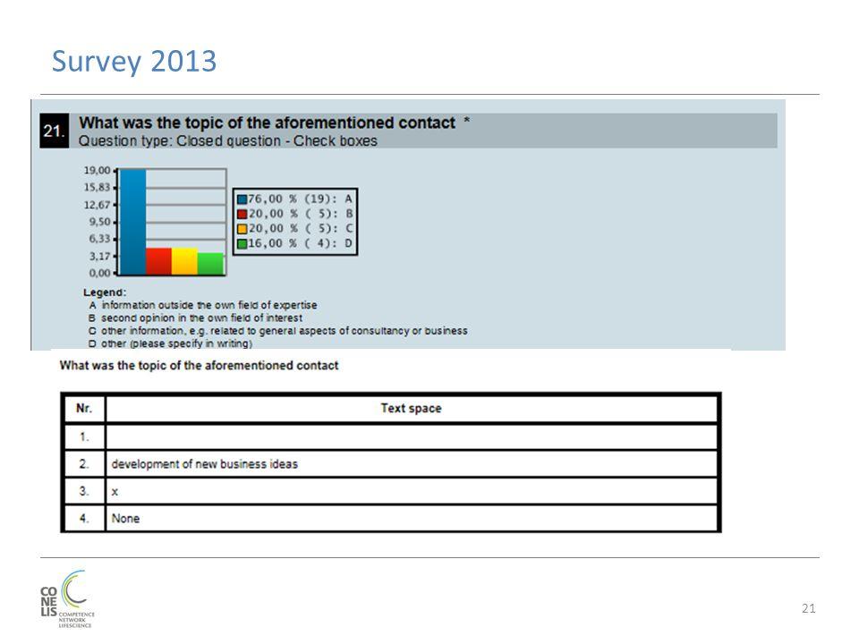 Survey 2013 21