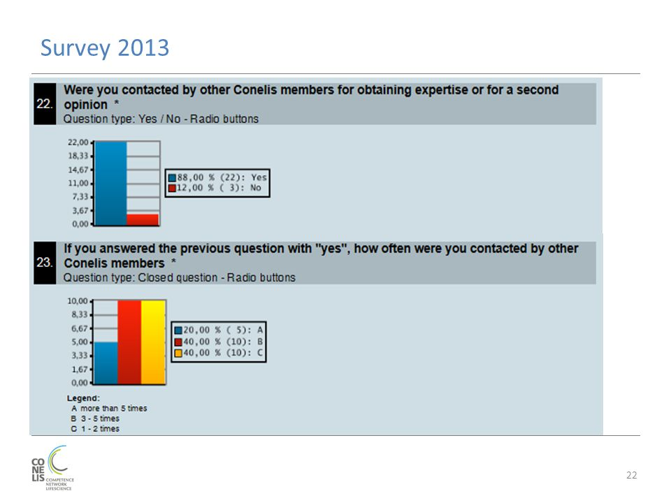 Survey 2013 22