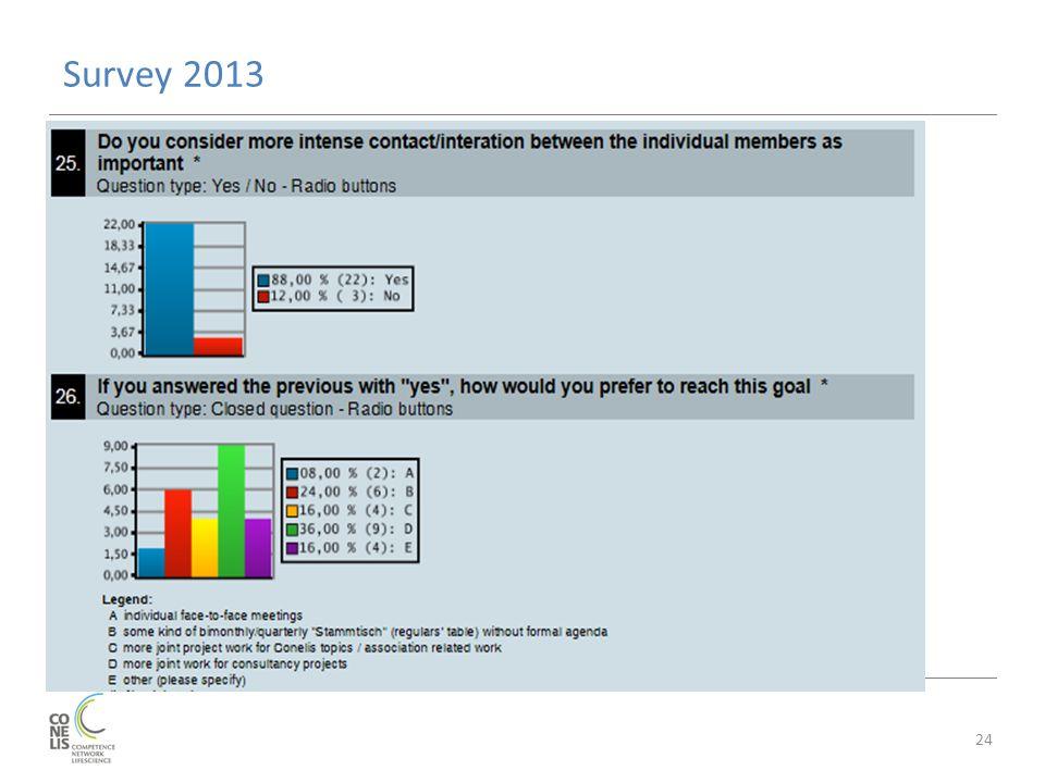 Survey 2013 24