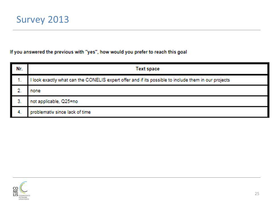 Survey 2013 25