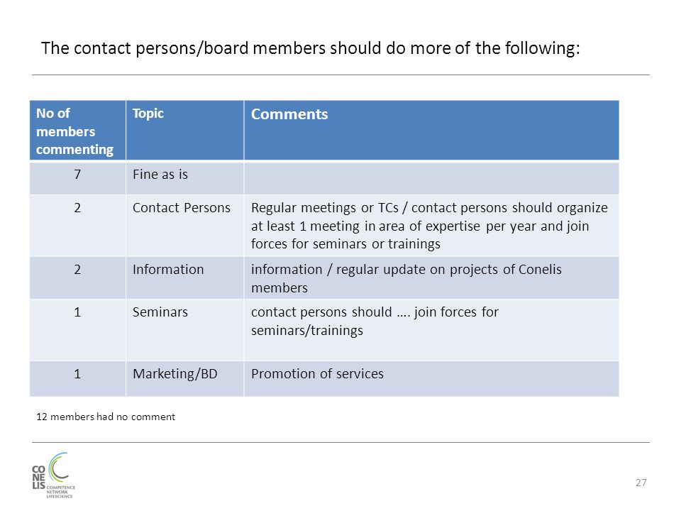 The contact persons/board members should do more of the following: 27 No of members commenting Topic Comments 7Fine as is 2Contact PersonsRegular meetings or TCs / contact persons should organize at least 1 meeting in area of expertise per year and join forces for seminars or trainings 2Informationinformation / regular update on projects of Conelis members 1Seminarscontact persons should ….