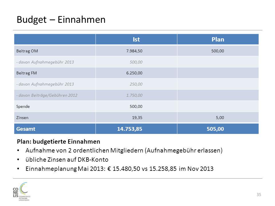 Budget – Einnahmen 35 IstPlan Beitrag OM7.984,50500,00 - davon Aufnahmegebühr 2013500,00 Beitrag FM6.250,00 - davon Aufnahmegebühr 2013250,00 - davon Beiträge/Gebühren 20121.750,00 Spende500,00 Zinsen19,355,00 Gesamt14.753,85505,00 Plan: budgetierte Einnahmen Aufnahme von 2 ordentlichen Mitgliedern (Aufnahmegebühr erlassen) übliche Zinsen auf DKB-Konto Einnahmeplanung Mai 2013: € 15.480,50 vs 15.258,85 im Nov 2013