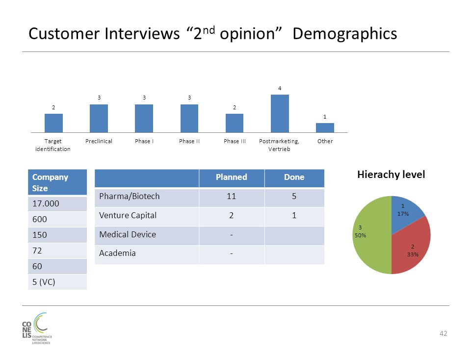 "Customer Interviews ""2 nd opinion"" Demographics 42 PlannedDone Pharma/Biotech115 Venture Capital21 Medical Device- Academia- Company Size 17.000 600 1"