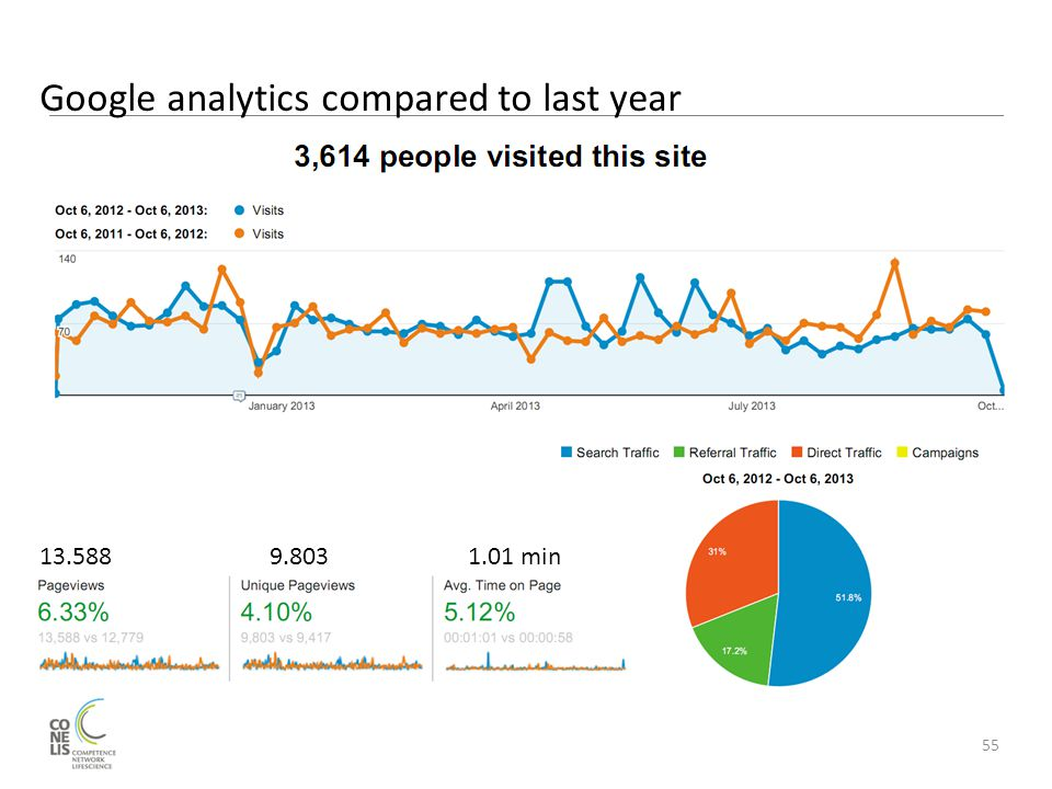 Google analytics compared to last year 55 13.588 9.803 1.01 min