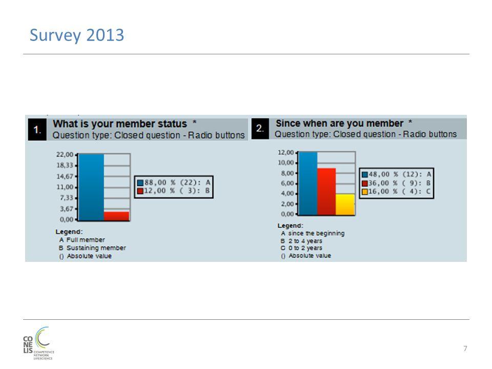 Survey 2013 7