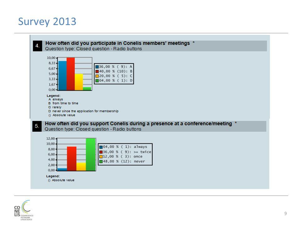 Survey 2013 9