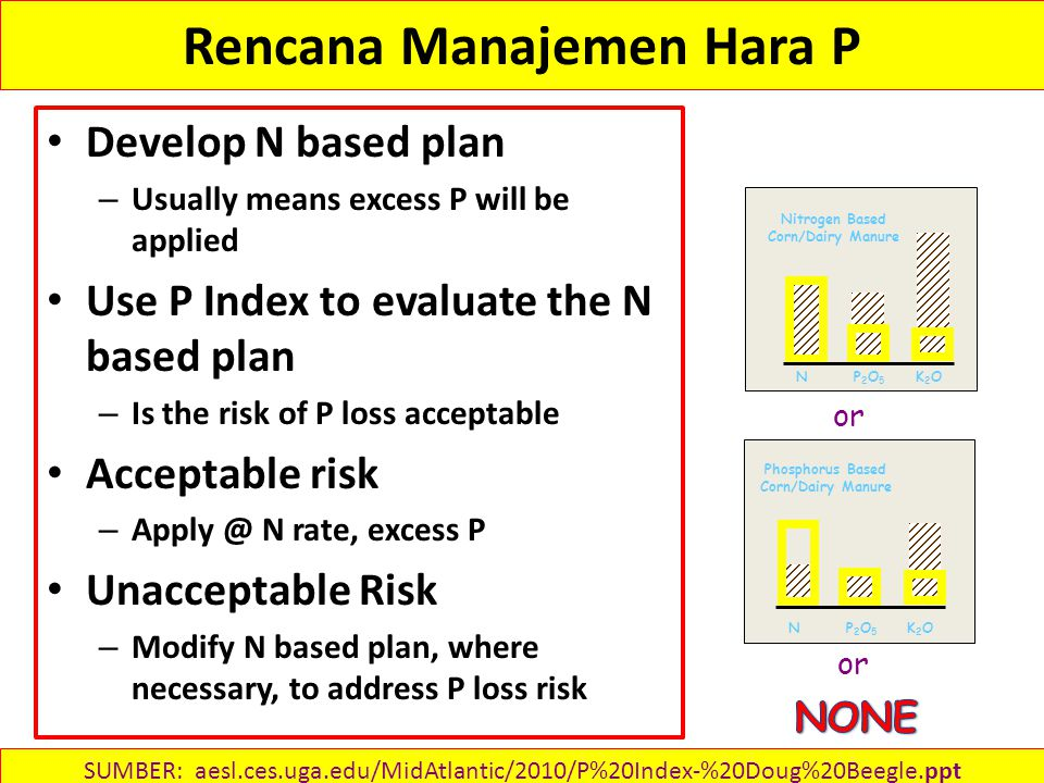 Rencana Manajemen Hara P Develop N based plan – Usually means excess P will be applied Use P Index to evaluate the N based plan – Is the risk of P loss acceptable Acceptable risk – Apply @ N rate, excess P Unacceptable Risk – Modify N based plan, where necessary, to address P loss risk NP2O5P2O5 K2OK2O Nitrogen Based Corn/Dairy Manure NP2O5P2O5 K2OK2O Phosphorus Based Corn/Dairy Manure or SUMBER: aesl.ces.uga.edu/MidAtlantic/2010/P%20Index-%20Doug%20Beegle.ppt‎