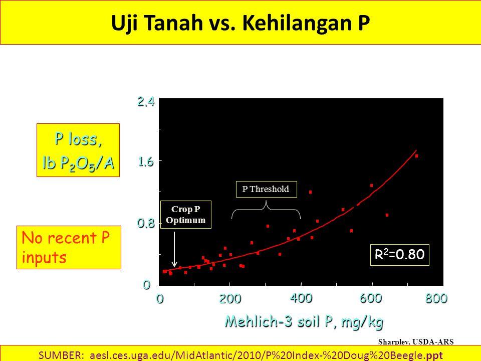 Mehlich-3 soil P, mg/kg 0 200400600800 P loss, lb P 2 O 5 /A Uji Tanah vs.