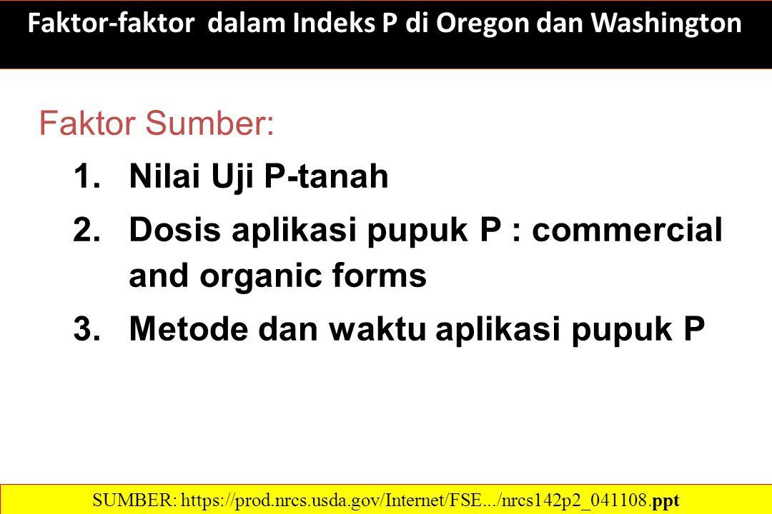 Faktor Sumber: 1.Nilai Uji P-tanah 2.Dosis aplikasi pupuk P : commercial and organic forms 3.Metode dan waktu aplikasi pupuk P SUMBER: https://prod.nrcs.usda.gov/Internet/FSE.../nrcs142p2_041108.ppt Faktor-faktor dalam Indeks P di Oregon dan Washington