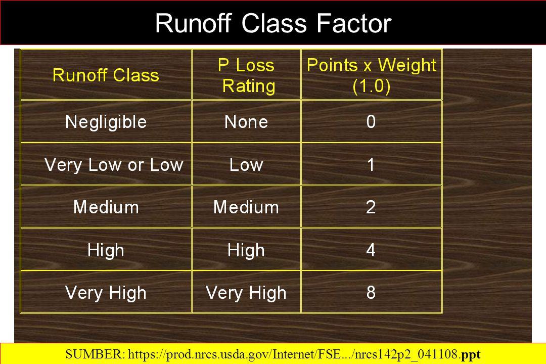 Runoff Class Factor SUMBER: https://prod.nrcs.usda.gov/Internet/FSE.../nrcs142p2_041108.ppt