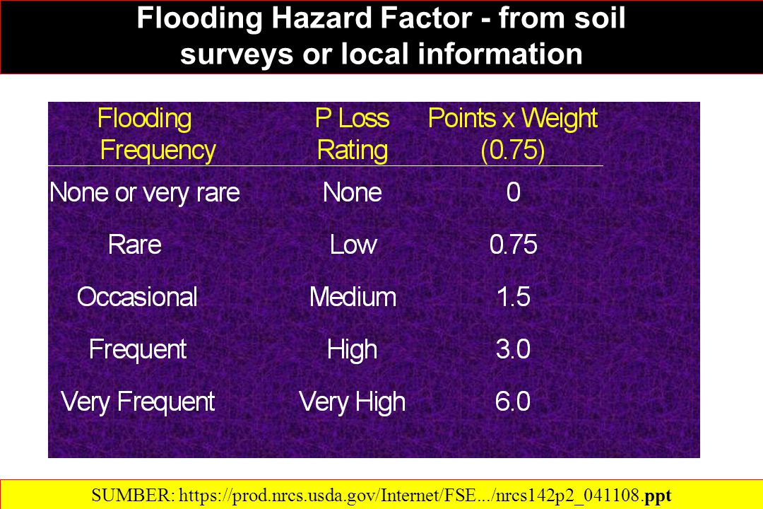 Flooding Hazard Factor - from soil surveys or local information Flooding Hazard Factor - from soil surveys or local information SUMBER: https://prod.nrcs.usda.gov/Internet/FSE.../nrcs142p2_041108.ppt