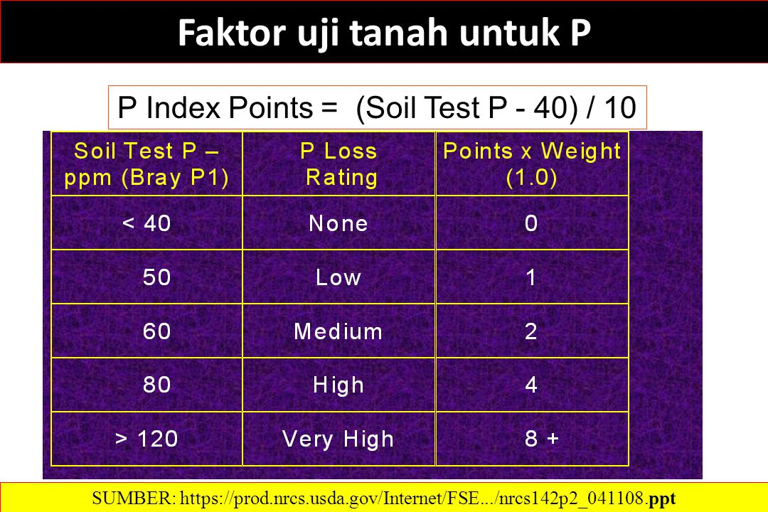 Faktor uji tanah untuk P P Index Points = (Soil Test P - 40) / 10 SUMBER: https://prod.nrcs.usda.gov/Internet/FSE.../nrcs142p2_041108.ppt