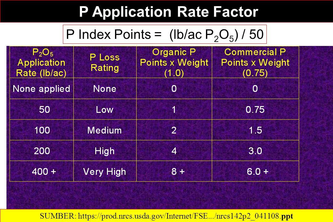 P Application Rate Factor P Application Rate Factor P Index Points = (lb/ac P 2 O 5 ) / 50 SUMBER: https://prod.nrcs.usda.gov/Internet/FSE.../nrcs142p2_041108.ppt