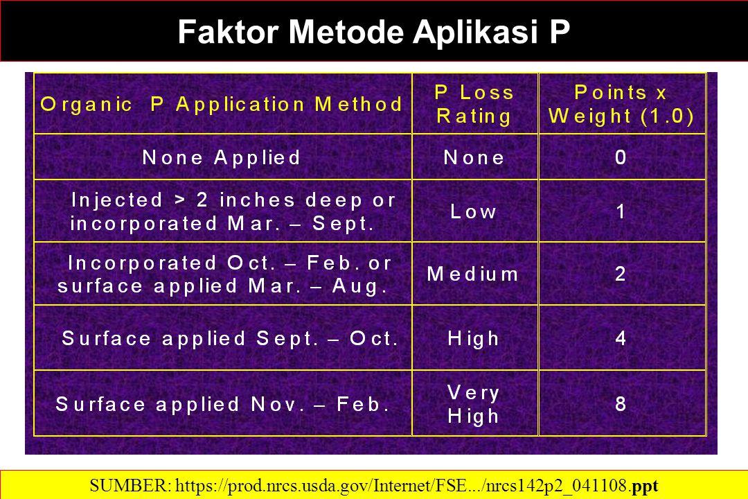 Faktor Metode Aplikasi P SUMBER: https://prod.nrcs.usda.gov/Internet/FSE.../nrcs142p2_041108.ppt