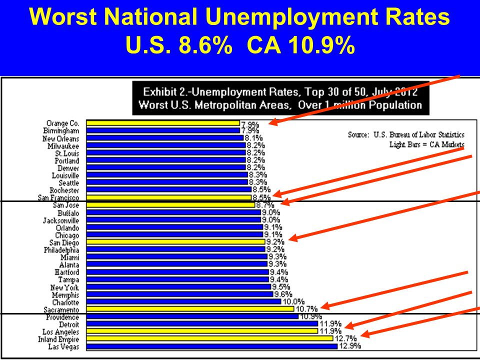 Worst National Unemployment Rates U.S. 8.6% CA 10.9%
