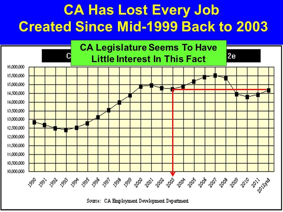 California's Job Creation/Losses Defense Cutbacks Dot.ComGreat Recession
