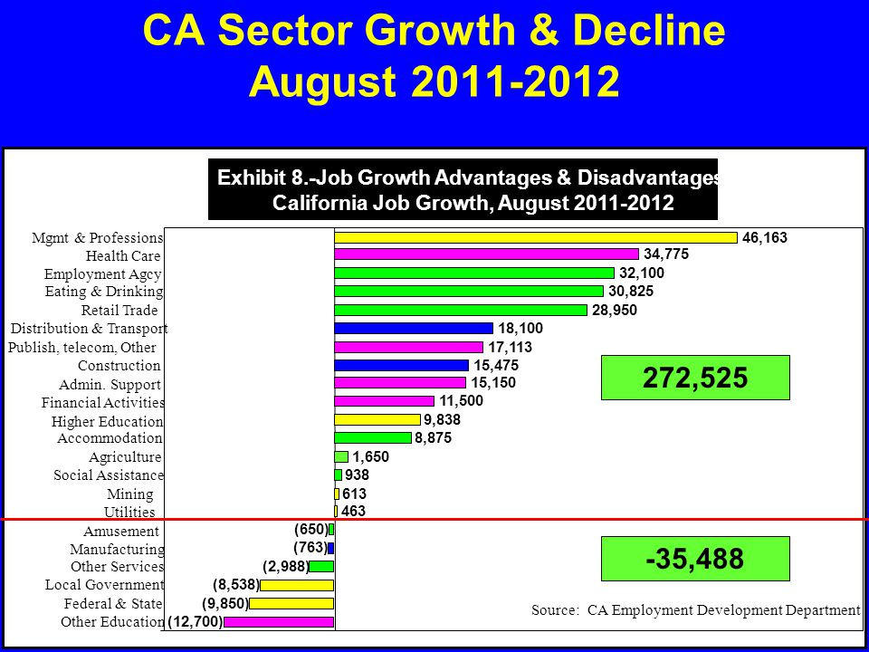 Unemployment by Market Area Avg.Jan-Aug 2012 CA = 10.6% So.