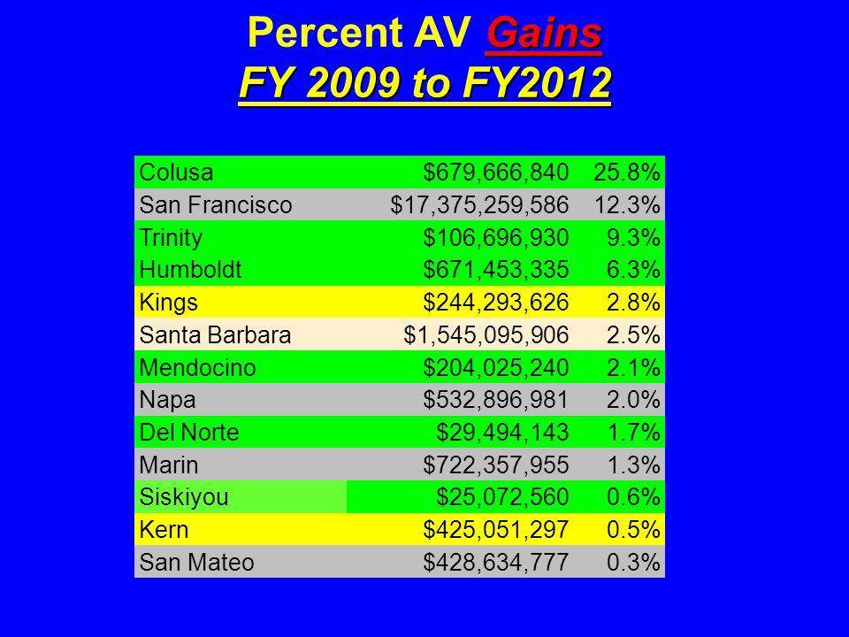 Gains FY 2009 to FY2012 Percent AV Gains FY 2009 to FY2012 Colusa$679,666,84025.8% San Francisco$17,375,259,58612.3% Trinity$106,696,9309.3% Humboldt$671,453,3356.3% Kings$244,293,6262.8% Santa Barbara$1,545,095,9062.5% Mendocino$204,025,2402.1% Napa$532,896,9812.0% Del Norte$29,494,1431.7% Marin$722,357,9551.3% Siskiyou$25,072,5600.6% Kern$425,051,2970.5% San Mateo$428,634,7770.3%