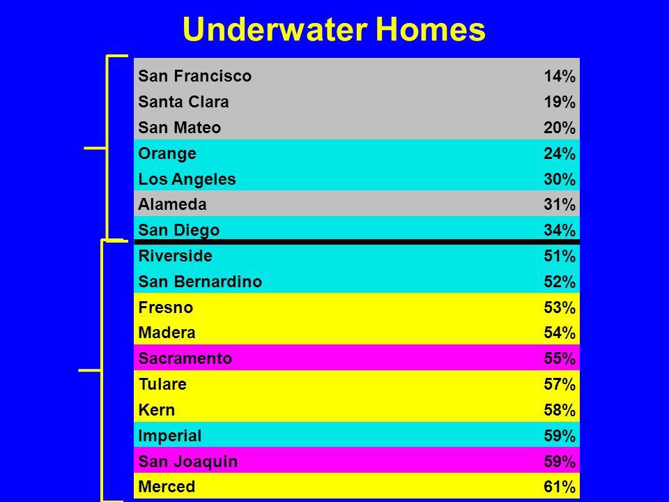 Underwater Homes San Francisco14% Santa Clara19% San Mateo20% Orange24% Los Angeles30% Alameda31% San Diego34% Riverside51% San Bernardino52% Fresno53% Madera54% Sacramento55% Tulare57% Kern58% Imperial59% San Joaquin59% Merced61%