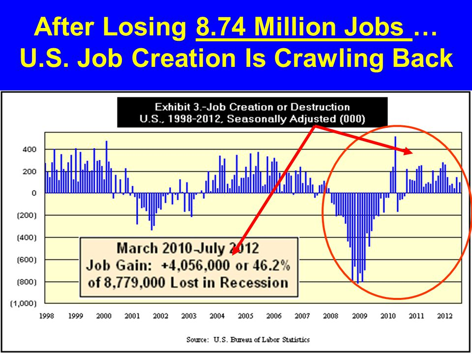 After Losing 8.74 Million Jobs … U.S. Job Creation Is Crawling Back