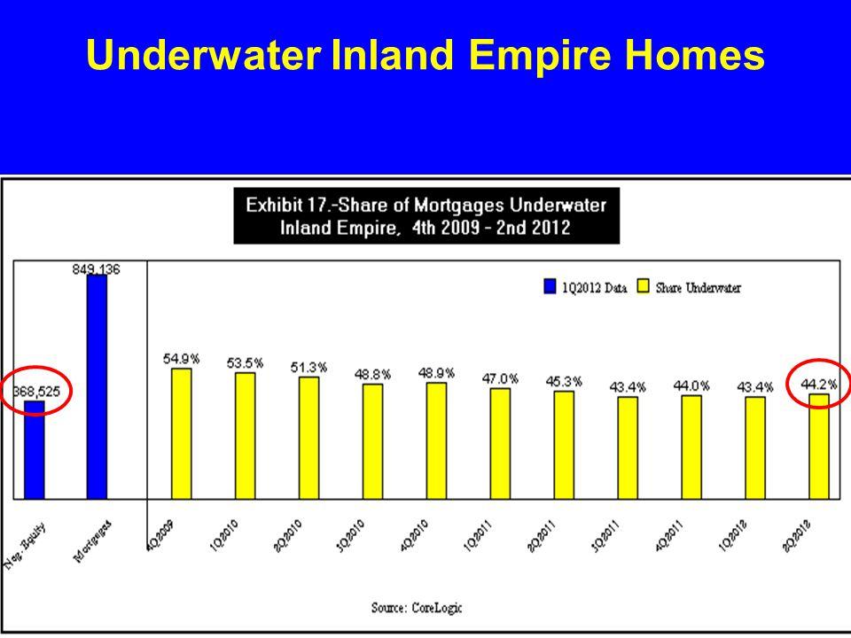 Underwater Inland Empire Homes