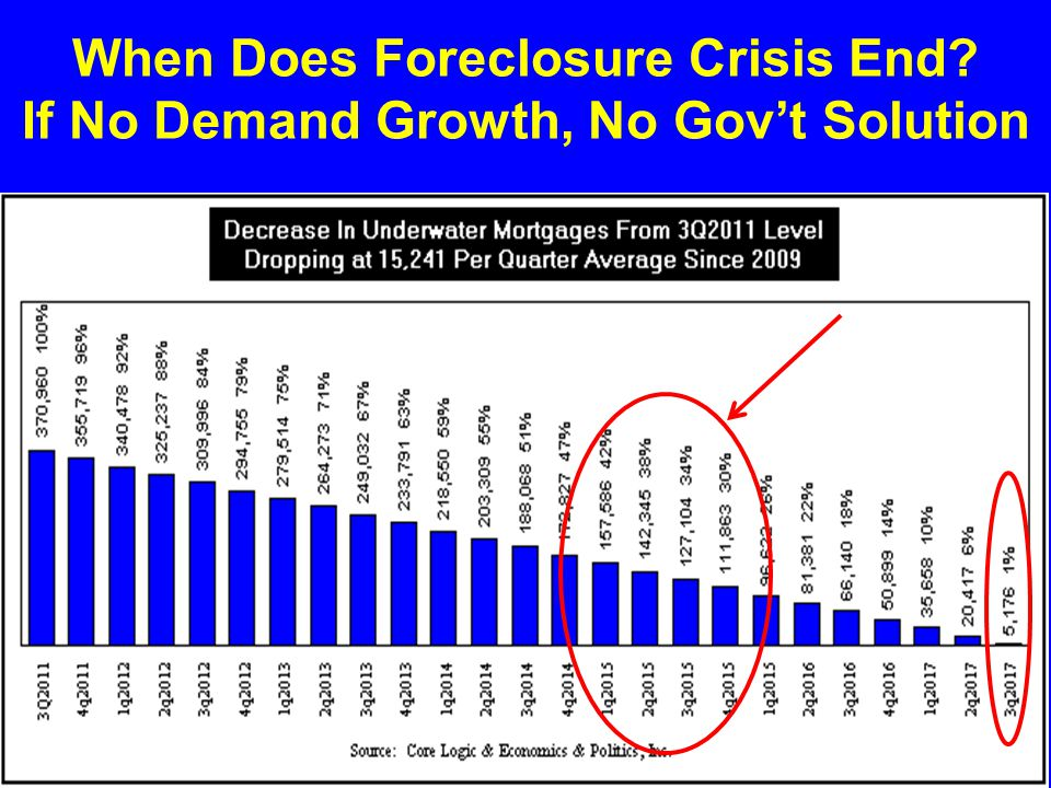 When Does Foreclosure Crisis End? If No Demand Growth, No Gov't Solution