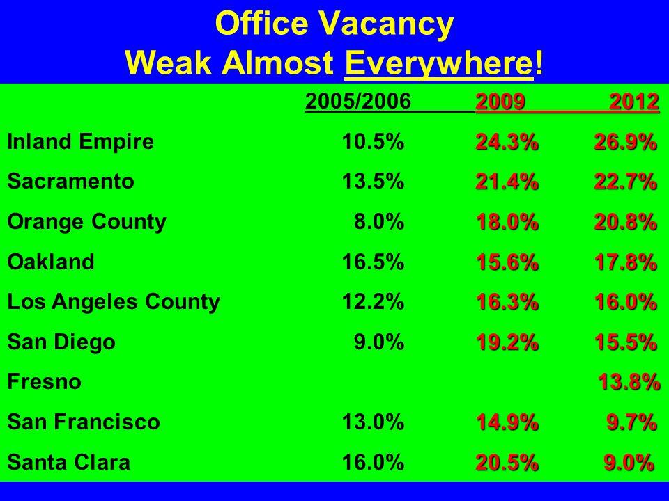 Office Vacancy Weak Almost Everywhere.