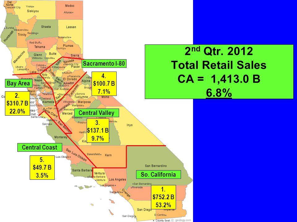 So. California Central Coast Bay Area Sacramento I-80 Central Valley 1.