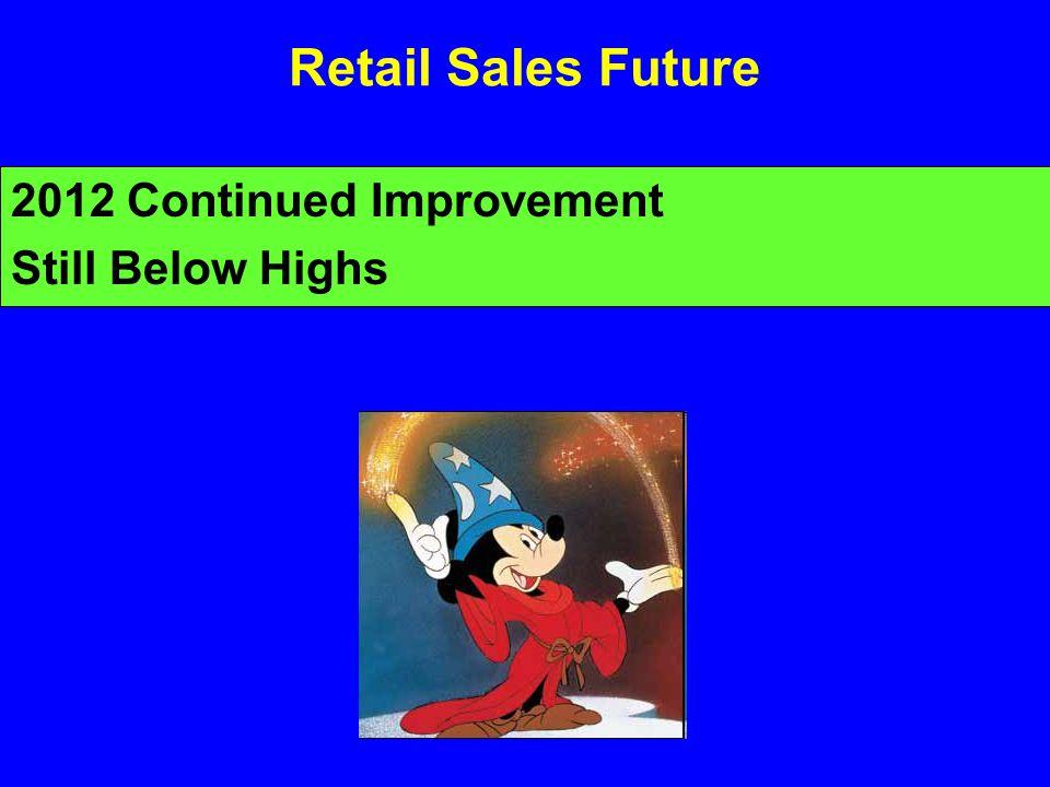 Retail Sales Future 2012 Continued Improvement Still Below Highs