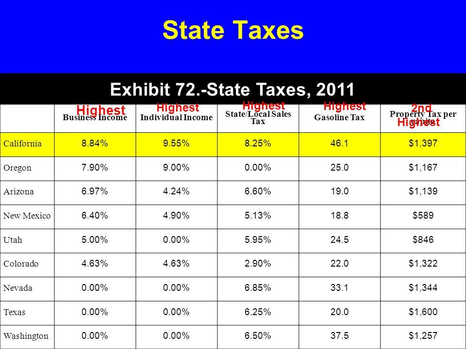 Exhibit 72.-State Taxes, 2011 Business IncomeIndividual Income State/Local Sales Tax Gasoline Tax Property Tax per capita California 8.84%9.55%8.25%46.1$1,397 Oregon 7.90%9.00%0.00%25.0$1,167 Arizona 6.97%4.24%6.60%19.0$1,139 New Mexico 6.40%4.90%5.13%18.8$589 Utah 5.00%0.00%5.95%24.5$846 Colorado 4.63% 2.90%22.0$1,322 Nevada 0.00% 6.85%33.1$1,344 Texas 0.00% 6.25%20.0$1,600 Washington 0.00% 6.50%37.5$1,257 State Taxes Highest 2nd Highest
