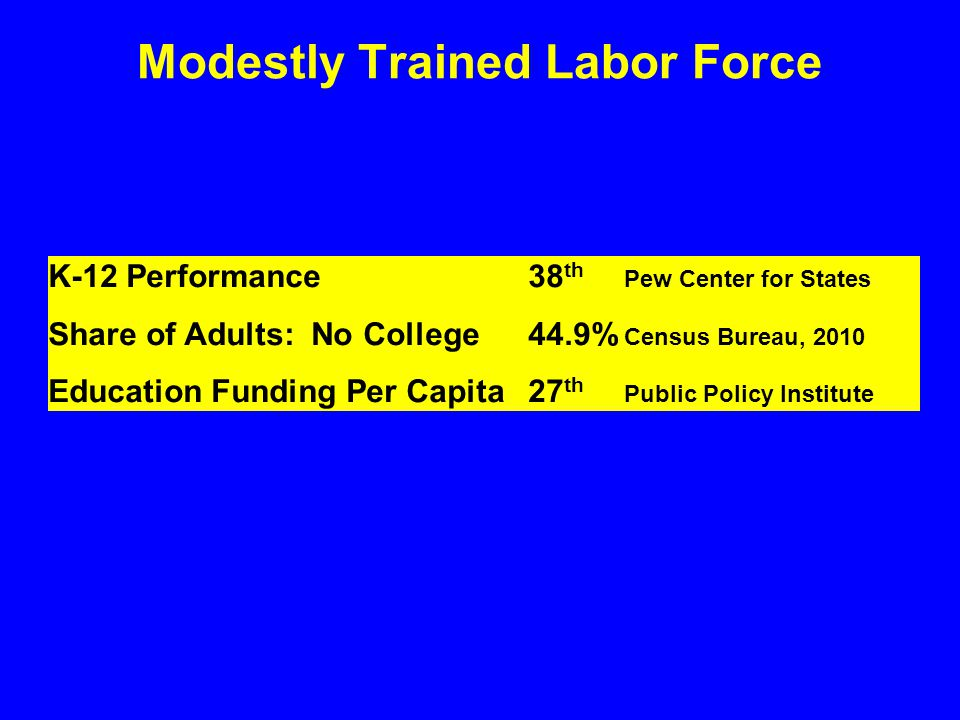 Modestly Trained Labor Force K-12 Performance38 th Pew Center for States Share of Adults: No College44.9% Census Bureau, 2010 Education Funding Per Capita27 th Public Policy Institute
