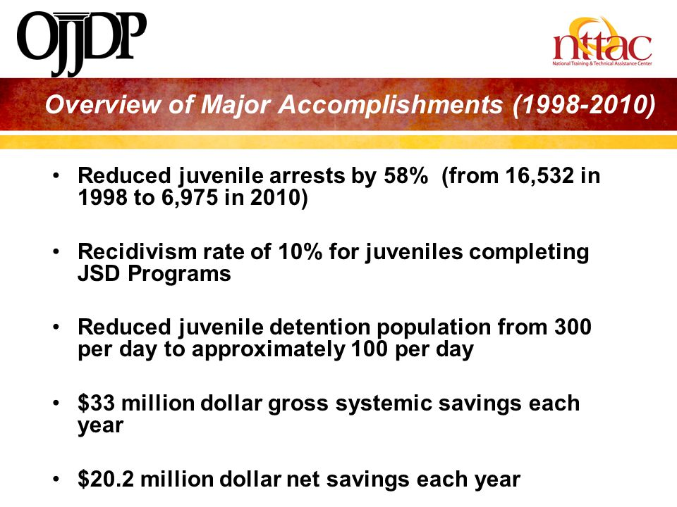 Overview of Major Accomplishments (1998-2010) Reduced juvenile arrests by 58% (from 16,532 in 1998 to 6,975 in 2010) Recidivism rate of 10% for juveni