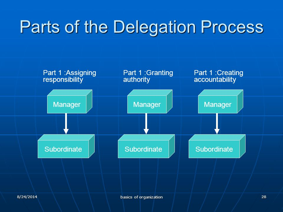 28 Parts of the Delegation Process Manager Subordinate Part 1 :Assigning responsibility Manager Subordinate Part 1 :Creating accountability Manager Subordinate Part 1 :Granting authority 8/24/2014 basics of organization