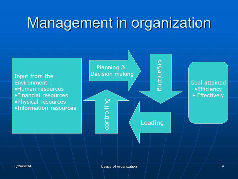 8/24/2014 basics of organization 5 Kemampuan manajer Technical skill (pengetahuan, metode, teknik & peralatan) Human skill (motivasi, kepemimpinan) Conceptual skill (kompleksitas organisasi, tujuan sistem organisasi) Kemampuan Manajer dalam Organisasi