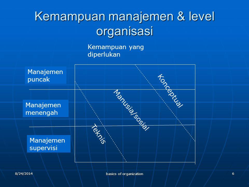 8/24/2014 basics of organization 6 Kemampuan manajemen & level organisasi Manajemen puncak Manajemen menengah Manajemen supervisi Kemampuan yang diperlukan Konceptual Manusia/sosial Teknis