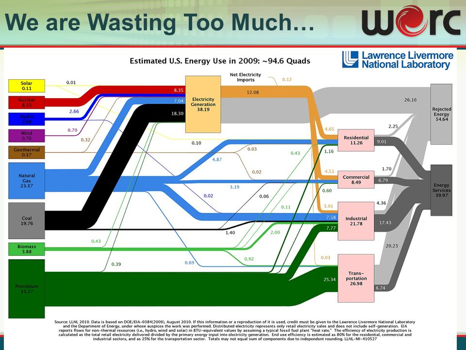We are Wasting Too Much…