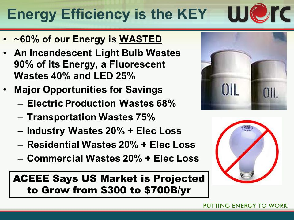 Energy Efficiency is the KEY ~60% of our Energy is WASTED An Incandescent Light Bulb Wastes 90% of its Energy, a Fluorescent Wastes 40% and LED 25% Major Opportunities for Savings –Electric Production Wastes 68% –Transportation Wastes 75% –Industry Wastes 20% + Elec Loss –Residential Wastes 20% + Elec Loss –Commercial Wastes 20% + Elec Loss ACEEE Says US Market is Projected to Grow from $300 to $700B/yr