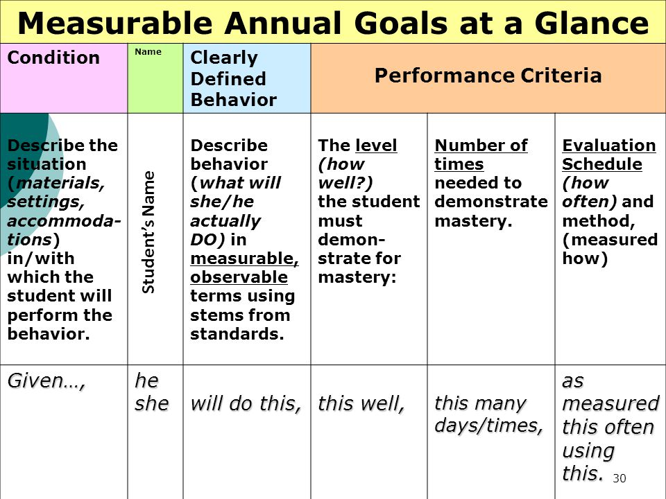 30 Measurable Annual Goals at a Glance Condition Name Clearly Defined Behavior Performance Criteria Describe the situation (materials, settings, accom