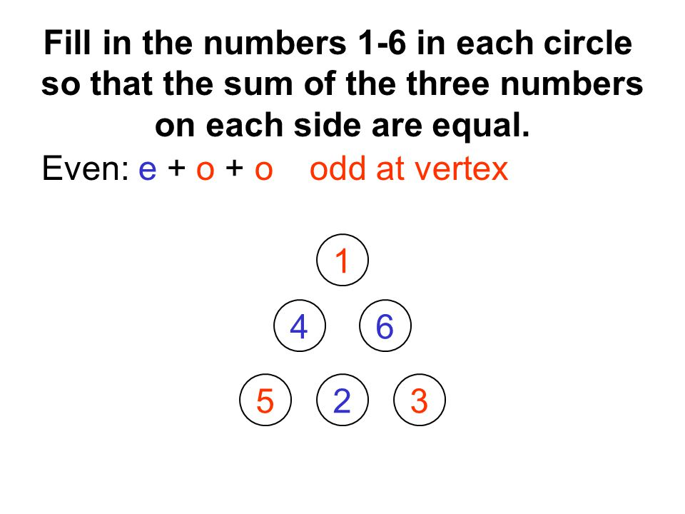 Even: e + o + oodd at vertex Fill in the numbers 1-6 in each circle so that the sum of the three numbers on each side are equal.