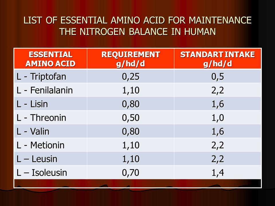 LIST OF ESSENTIAL AMINO ACID FOR MAINTENANCE THE NITROGEN BALANCE IN HUMAN ESSENTIAL AMINO ACID REQUIREMENT g/hd/d STANDART INTAKE g/hd/d L - Triptofa