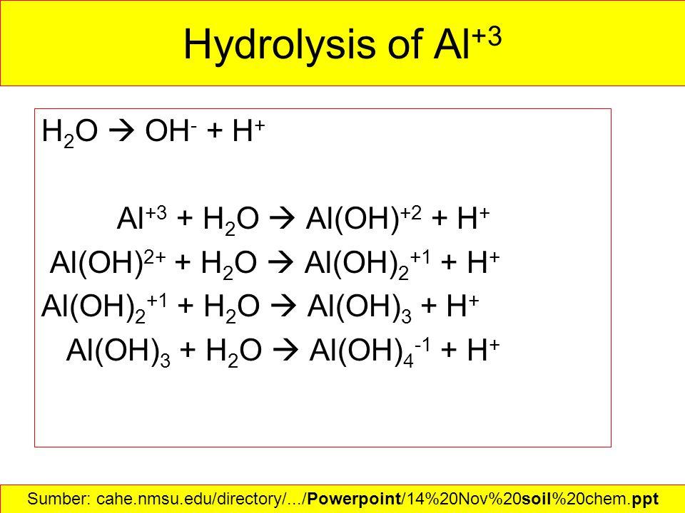 Hydrolysis of Al +3 H 2 O  OH - + H + Al +3 + H 2 O  Al(OH) +2 + H + Al(OH) 2+ + H 2 O  Al(OH) 2 +1 + H + Al(OH) 2 +1 + H 2 O  Al(OH) 3 + H + Al(OH) 3 + H 2 O  Al(OH) 4 -1 + H + Sumber: cahe.nmsu.edu/directory/.../Powerpoint/14%20Nov%20soil%20chem.ppt