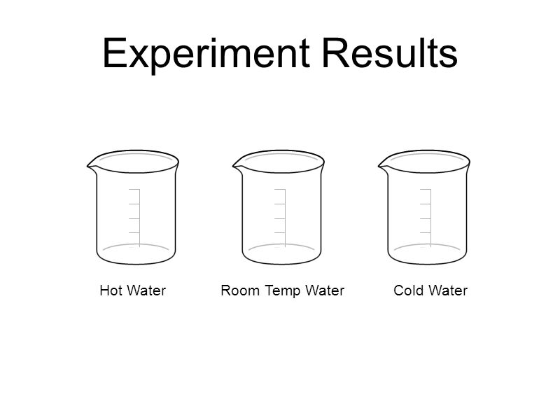 Experiment Results Hot Water Room Temp WaterCold Water