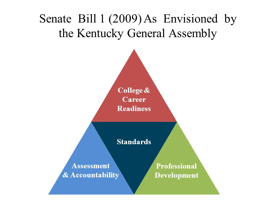 Senate Bill 1 (2009) As Envisioned by the Kentucky General Assembly Standards College & Career Readiness Assessment & Accountability Professional Deve