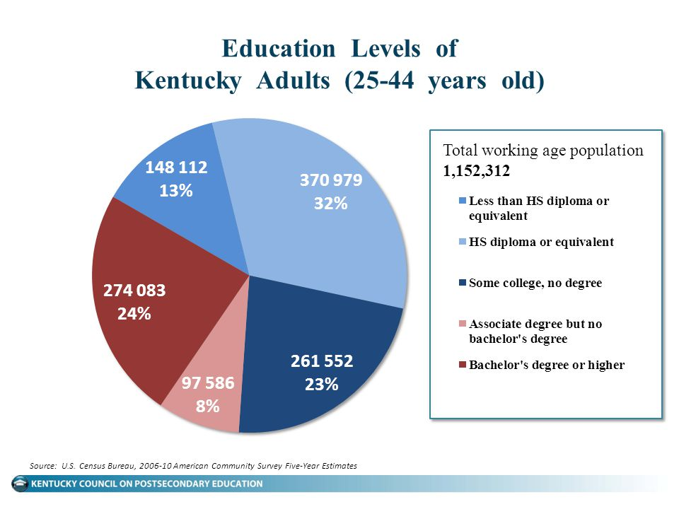 Education Levels of Kentucky Adults (25-44 years old) Source: U.S. Census Bureau, 2006-10 American Community Survey Five-Year Estimates Total working