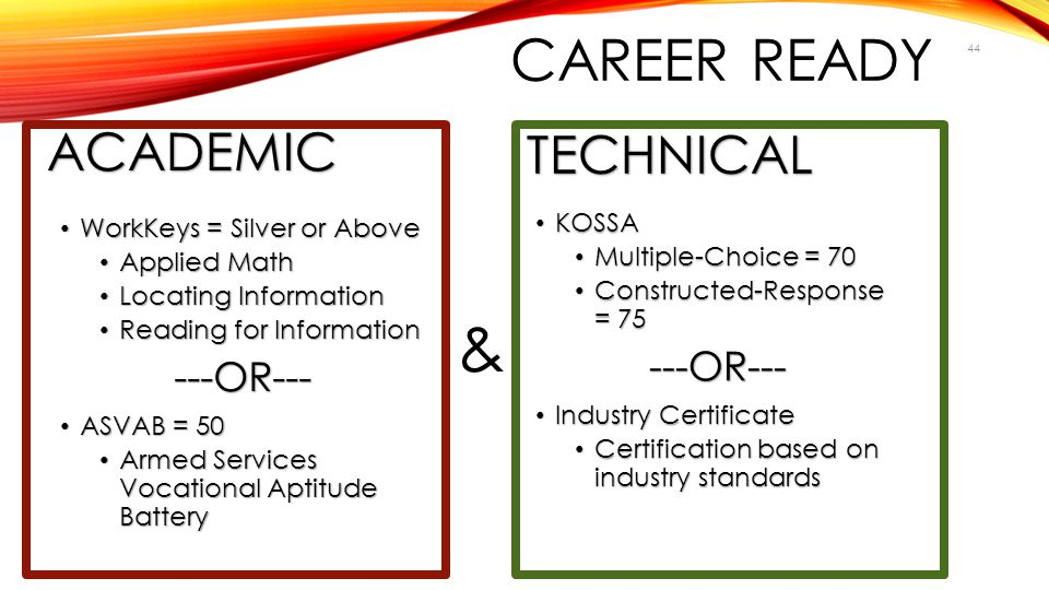 CAREER READY ACADEMIC WorkKeys = Silver or Above WorkKeys = Silver or Above Applied Math Applied Math Locating Information Locating Information Readin