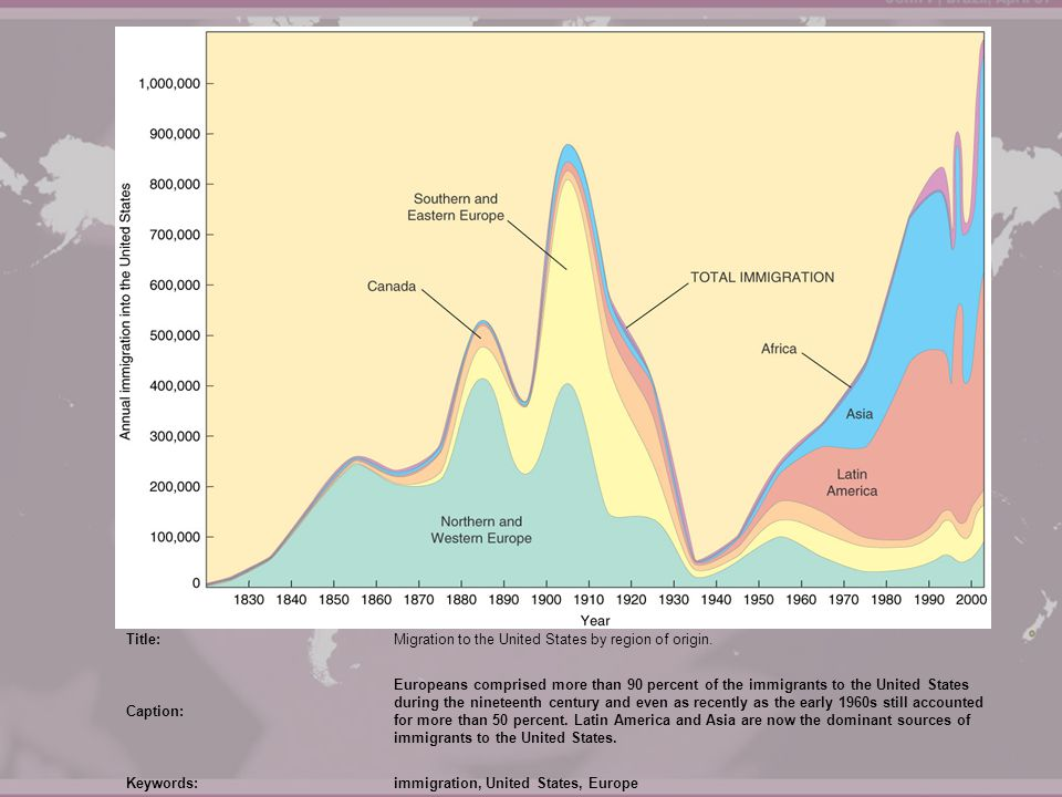 Title:Migration to the United States by region of origin. Caption: Europeans comprised more than 90 percent of the immigrants to the United States dur