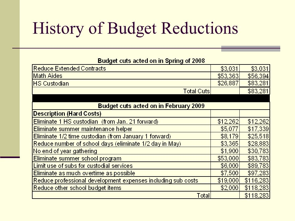 History of Budget Reductions
