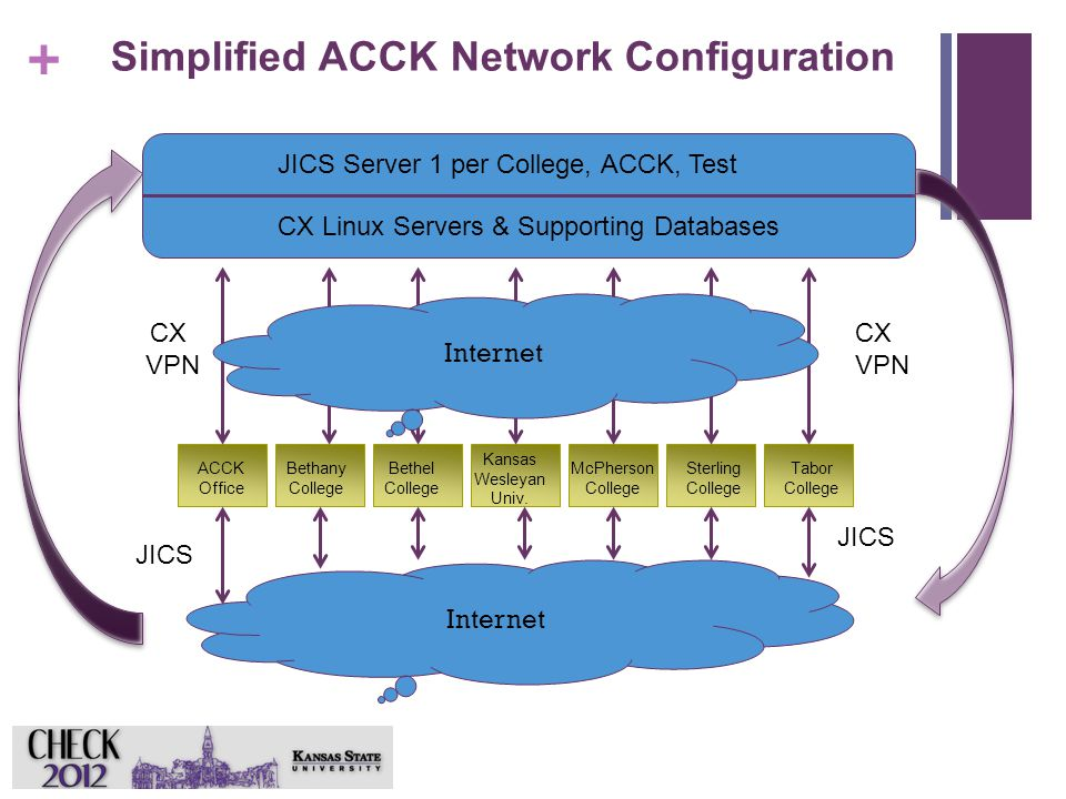 + CX Linux Servers & Supporting Databases JICS Server 1 per College, ACCK, Test Tabor College Sterling College ACCK Office Bethany College Bethel College Kansas Wesleyan Univ.